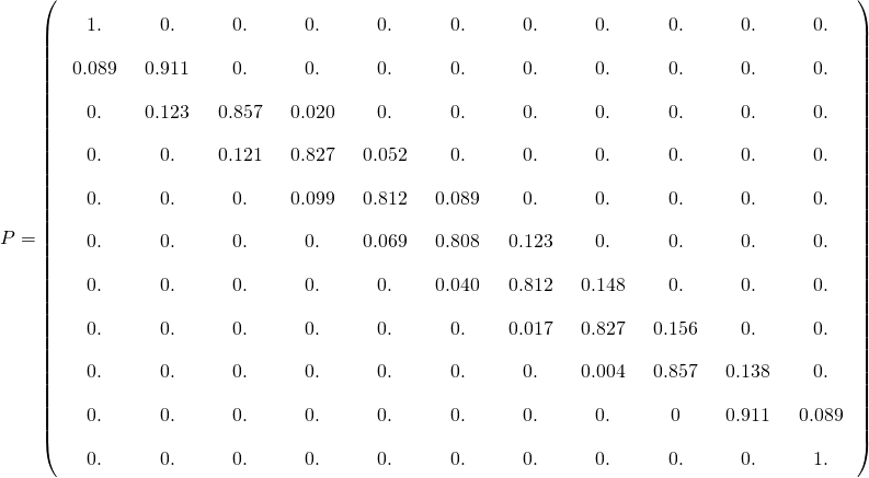 \arraycolsep=8pt\def\arraystretch{1.8} P=\left( \begin{array}{ccccccccccc} 1. & 0. & 0. & 0. & 0. & 0. & 0. & 0. & 0. & 0. & 0. \\ 0.089 & 0.911 & 0. & 0. & 0. & 0. & 0. & 0. & 0. & 0. & 0. \\ 0. & 0.123 & 0.857 & 0.020 & 0. & 0. & 0. & 0. & 0. & 0. & 0. \\ 0. & 0. & 0.121 & 0.827 & 0.052 & 0. & 0. & 0. & 0. & 0. & 0. \\ 0. & 0. & 0. & 0.099 & 0.812 & 0.089 & 0. & 0. & 0. & 0. & 0. \\ 0. & 0. & 0. & 0. & 0.069 & 0.808 & 0.123 & 0. & 0. & 0. & 0. \\ 0. & 0. & 0. & 0. & 0. & 0.040 & 0.812 & 0.148 & 0. & 0. & 0. \\ 0. & 0. & 0. & 0. & 0. & 0. & 0.017 & 0.827 & 0.156 & 0. & 0. \\ 0. & 0. & 0. & 0. & 0. & 0. & 0. & 0.004 & 0.857 & 0.138 & 0. \\ 0. & 0. & 0. & 0. & 0. & 0. & 0. & 0. & 0 & 0.911 & 0.089 \\ 0. & 0. & 0. & 0. & 0. & 0. & 0. & 0. & 0. & 0. & 1. \\ \end{array} \right)