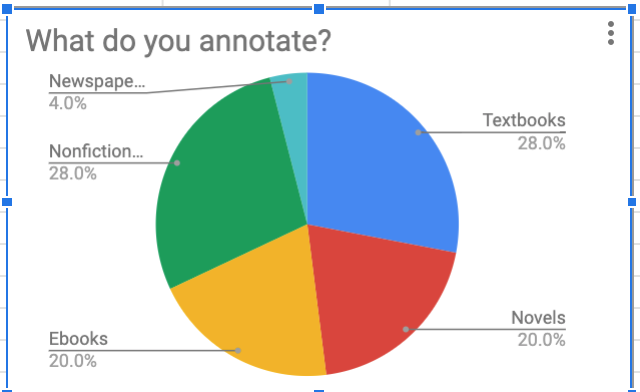 "Screenshot of ""What do you annotate?"" pie chart"