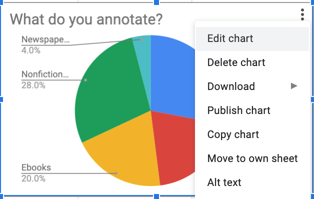Google forms menu for an individual chart displays options to edit, delete, download, delete, publish, move, and create alt text for your chart.