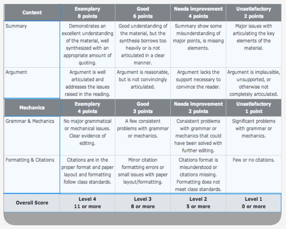 Types of Rubrics – Rubrics: Advantages and Best Practices