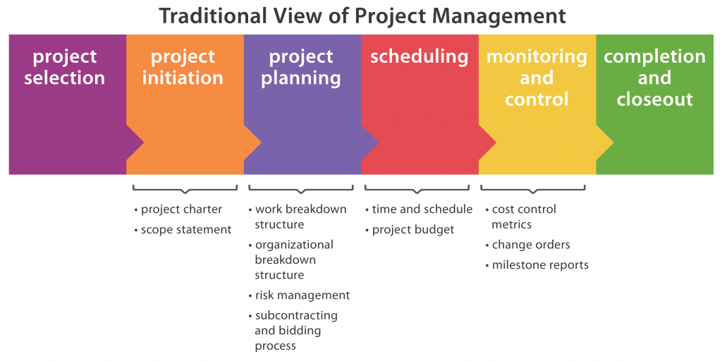 traditional view of project management: each item leads to the next: project selection, project initiation, project planning, scheduling, monitoring and control, and finally completion and closeout