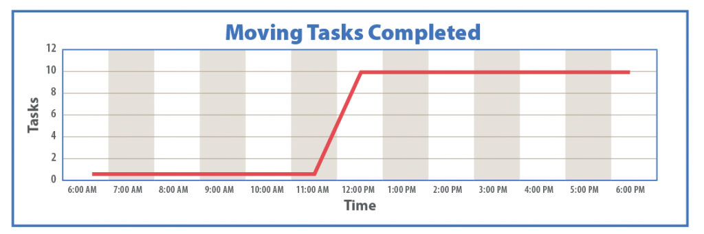 Figure 11-2: Productivity often takes the form of a step function; here, the process of packing up to move begins with very little being accomplished, followed by the movers showing up, at which point a great deal is accomplished