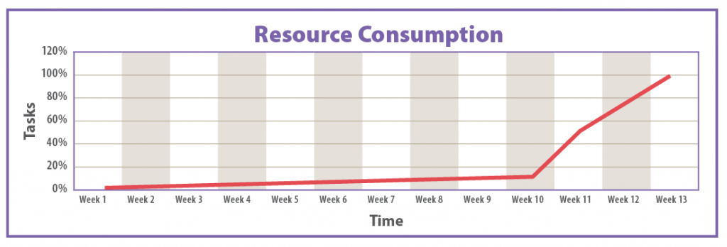 Diagram title: Resource Consumption. Tasks percentage from 0-120% are on the y-axis. The X axis lists times in terms of weeks (1-13). A red line is below 20% in weeks 1-9 but begins to accelerate to 100% between weeks 10-13.