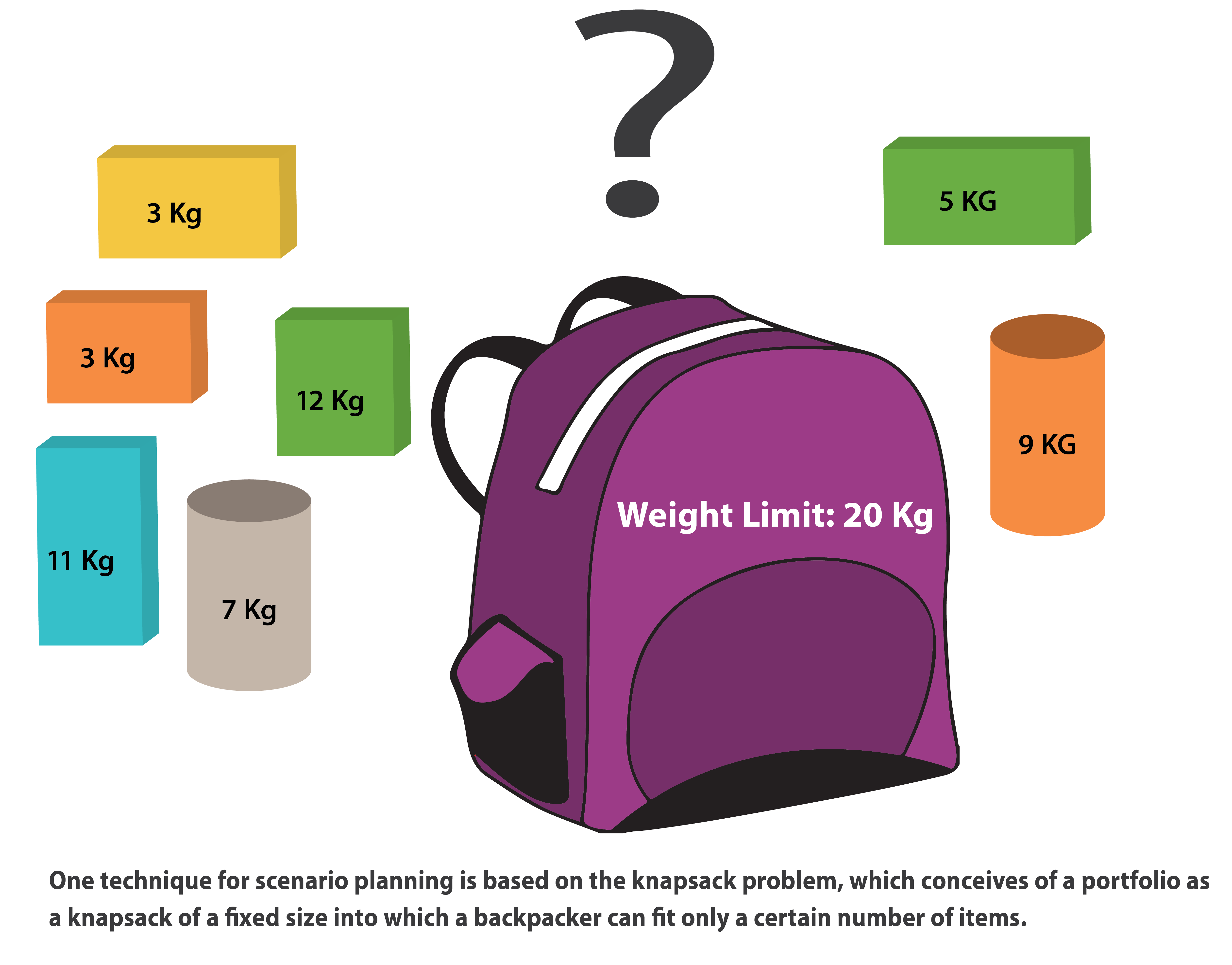 """One technique for scenario planning is based on the knapsack problem (illustrated here) which ocneives of a portfolio as a knapsack of a fixed size into which a backpacker can fit only a certain number of items."""