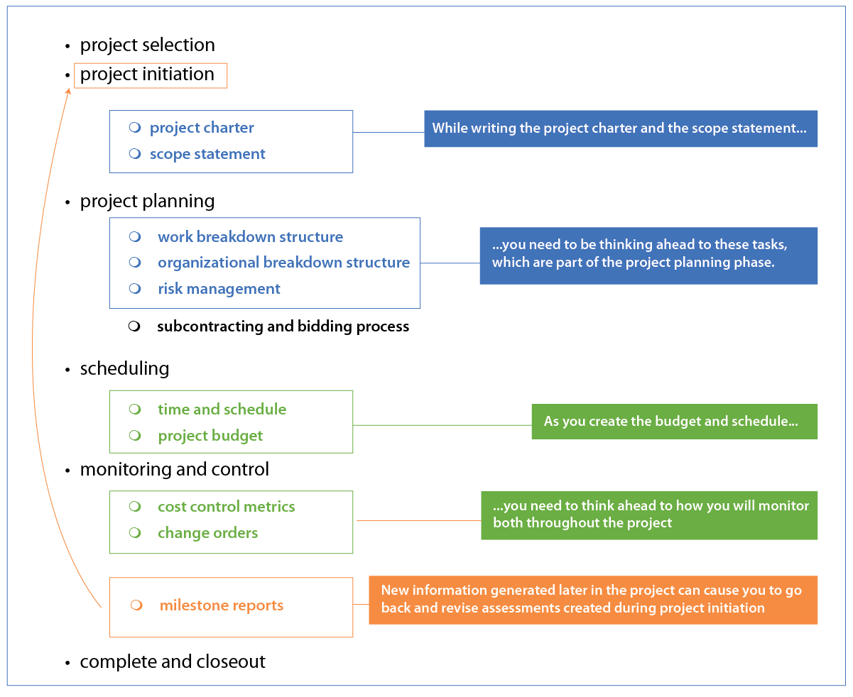 Project Management: Project Initiation, Scope, And Structure