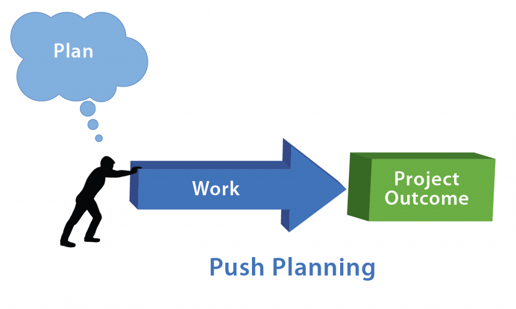 "figure of a person with a thought bubble that reads ""plan"" pushing on an arrow labeled ""work."" The arrow leads to Project Outcome."