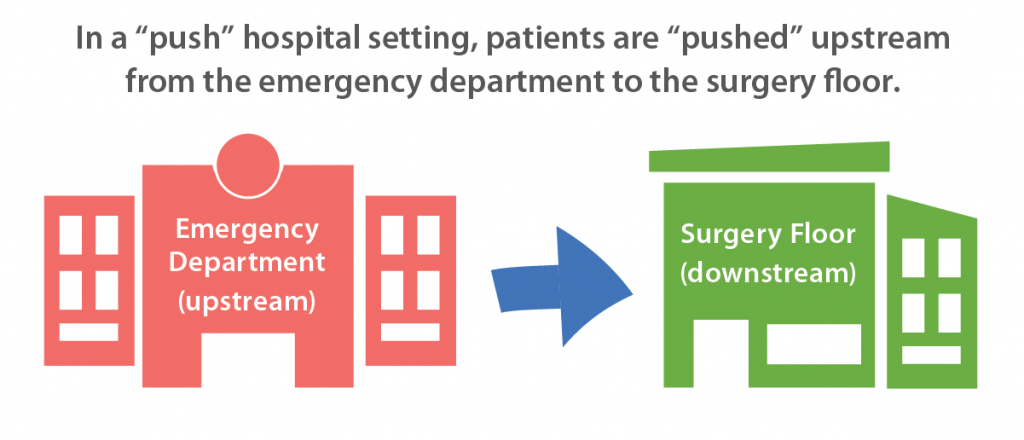 "In a ""push"" hospital setting, patients are ""pushed"" upstream from the emergency department to the surgery floor."