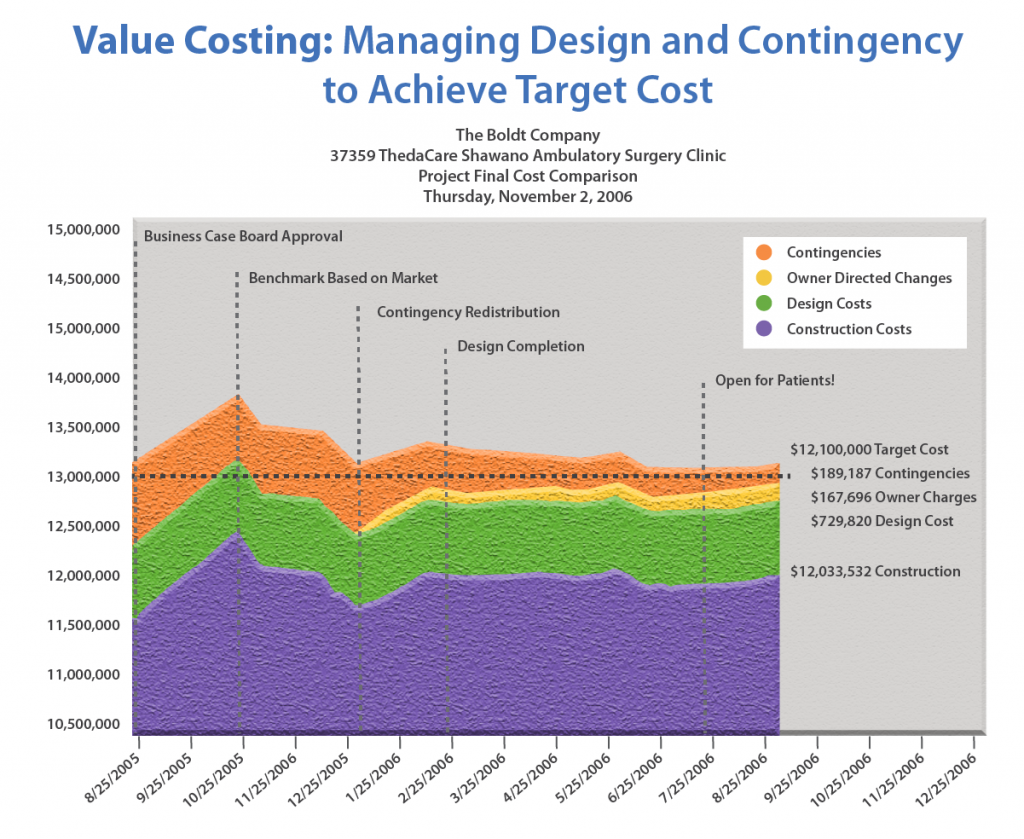 value costing: managing design and contingency to achieve target cost. This graph has dollars on the y and dates on the x axis and shows the percentage of costs that are contingencies, owner-directed charges, design costs, and construction costs at any given date.