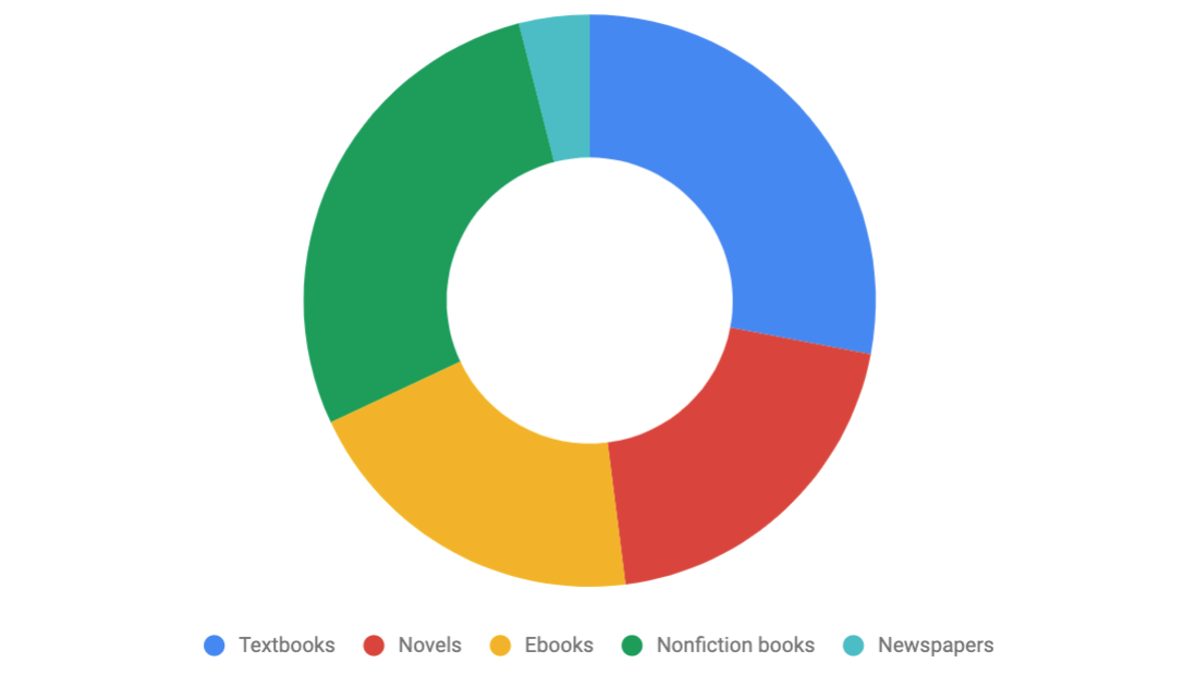 What Do You Annotate? Pie chart values listed in table below.
