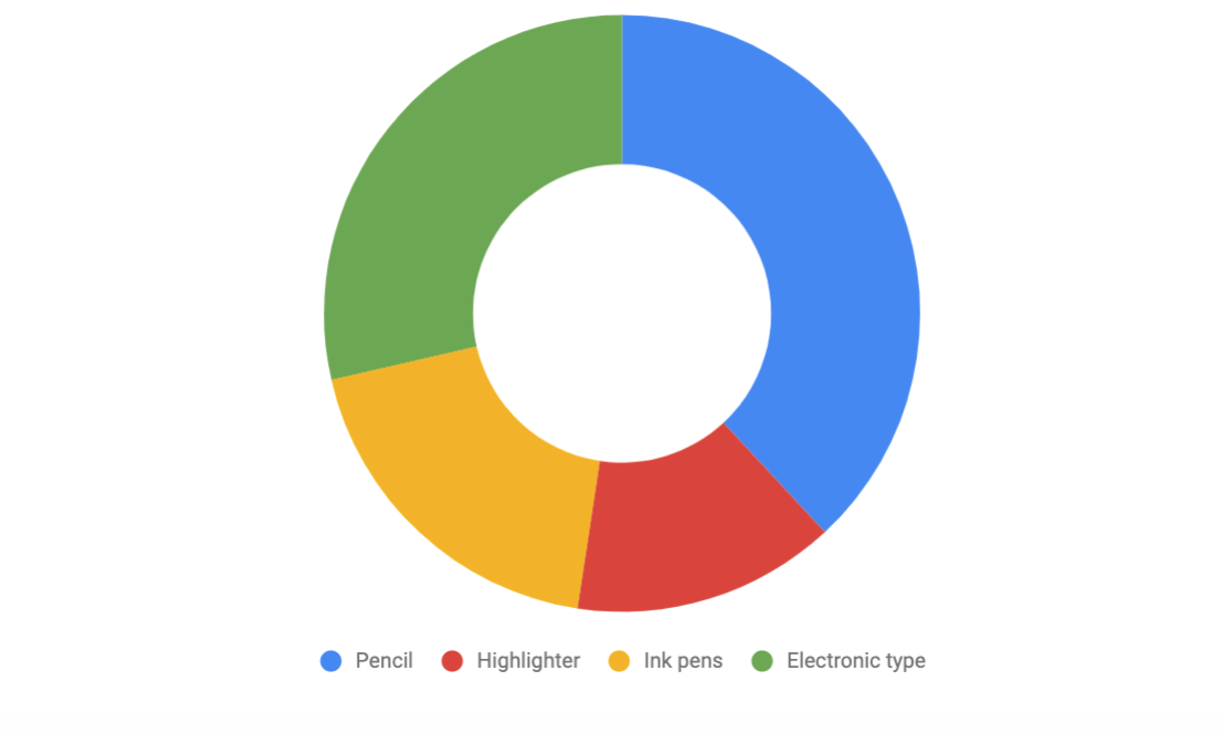 What do you use to write or draw in texts? Pie chart values listed in table below.