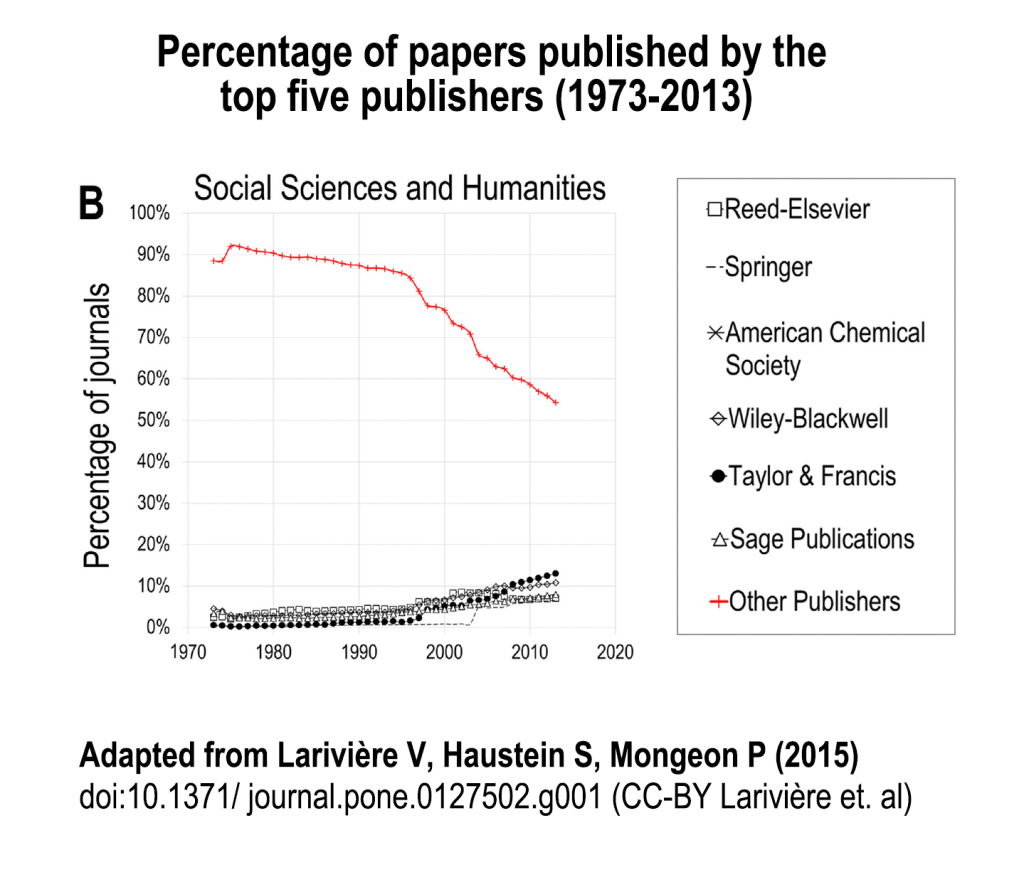 "For publications in the social science and the humanities, the percentage of journals for ""all other publishers"" decreased from the high 80s in 1973 to the low 50s in 2013 as the percentages for each of the big five publishers rose"