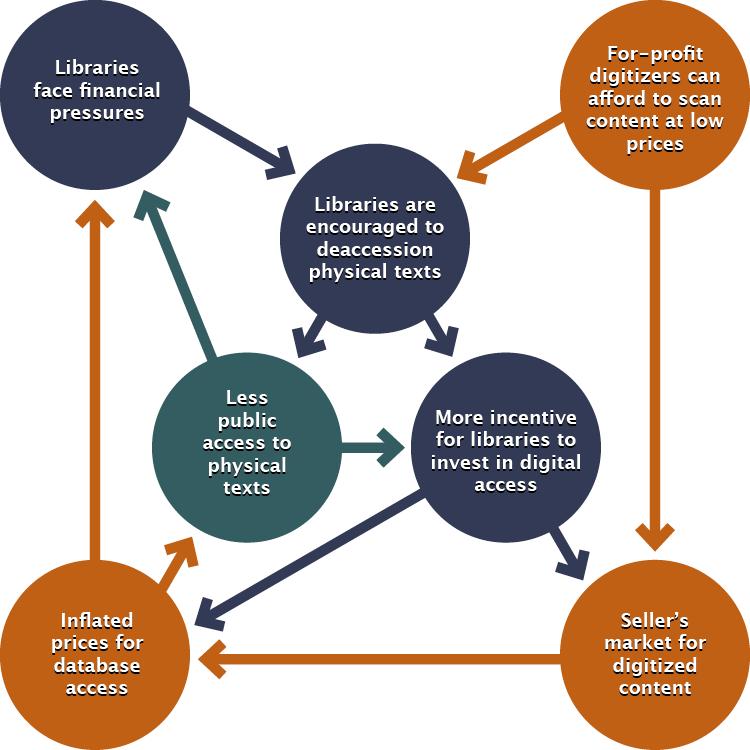 cause and effect diagram for privatized public domain. See media transcript appendix for long description.