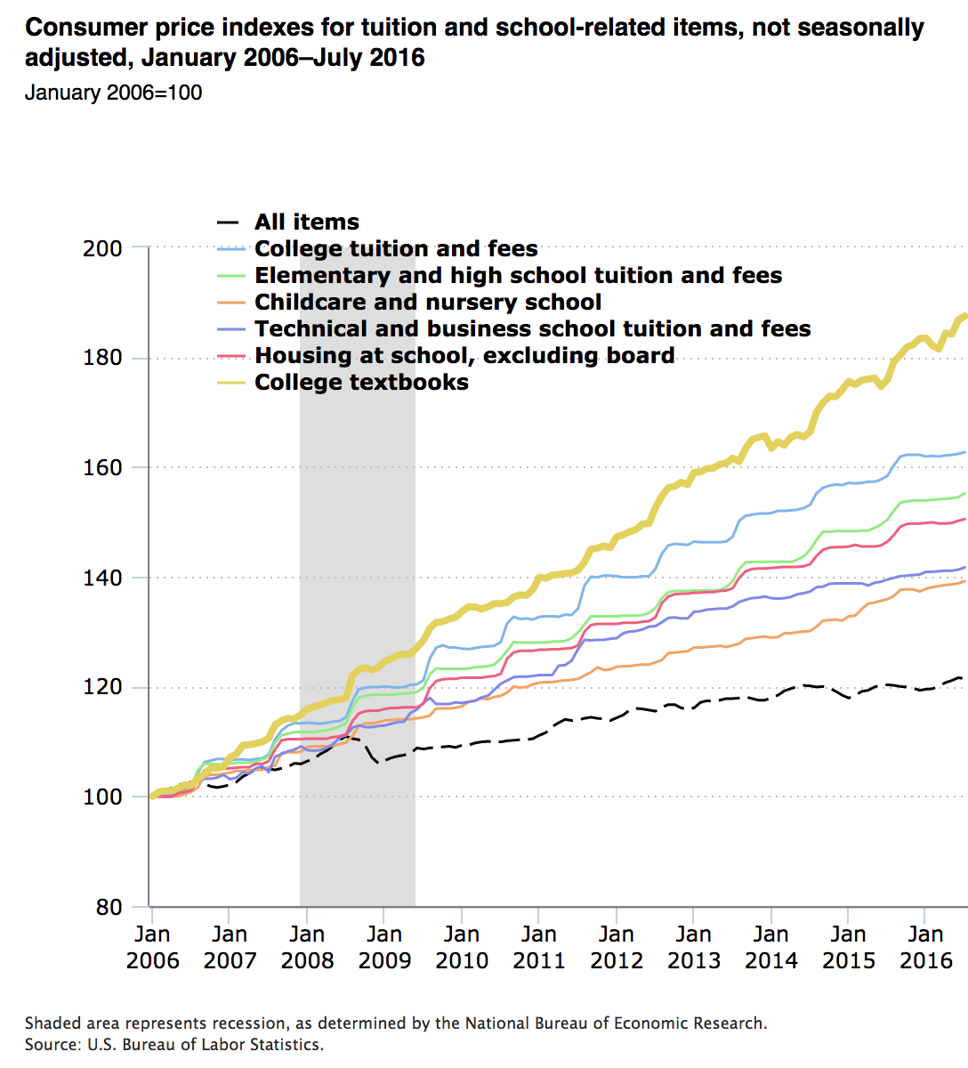 In this chart, the price index for college textbooks stands above all of the other measured items.