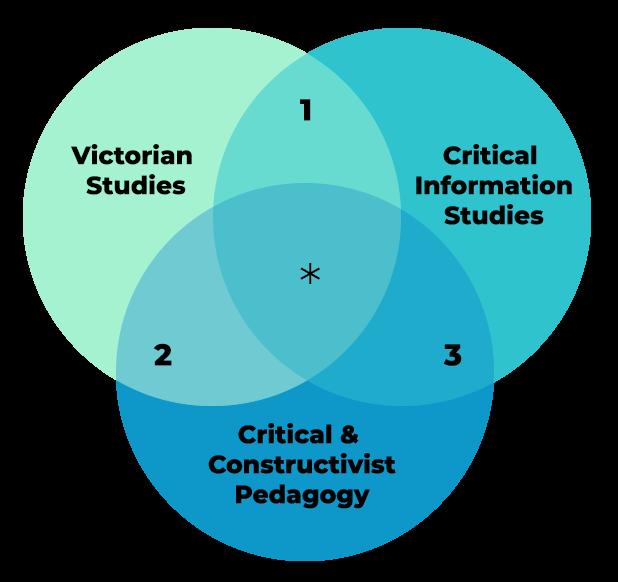 3-part Venn diagram with categories: Victorian studies, critical information studies, and critical + constructivist pedagogy