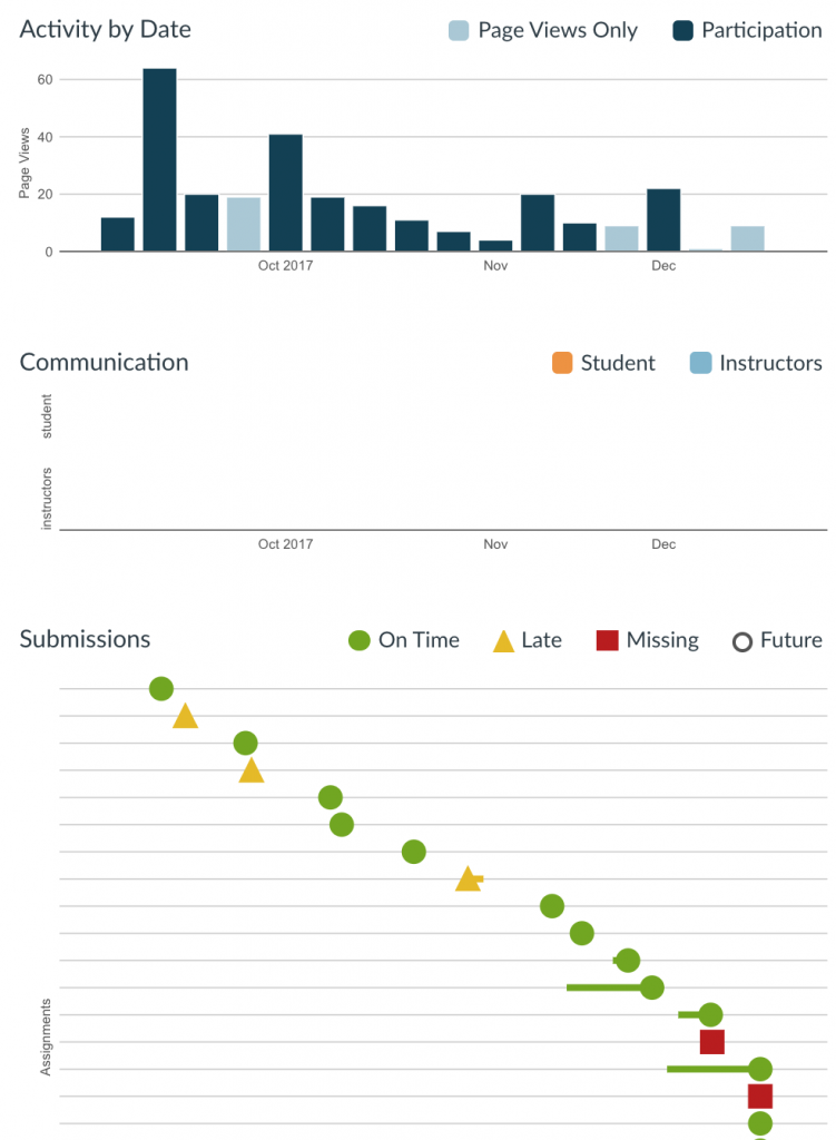 Charts representing a student's pageviews per date on Canvas as well as the timeliness of his assignment submissions