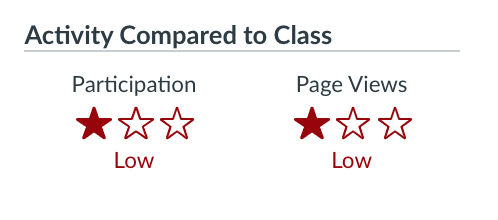 """Section of student bio shows two three-star ratings for """"Activity Compared to Class"""" - """"participation"""" and """"page views."""" This student has received just one star in each category."""