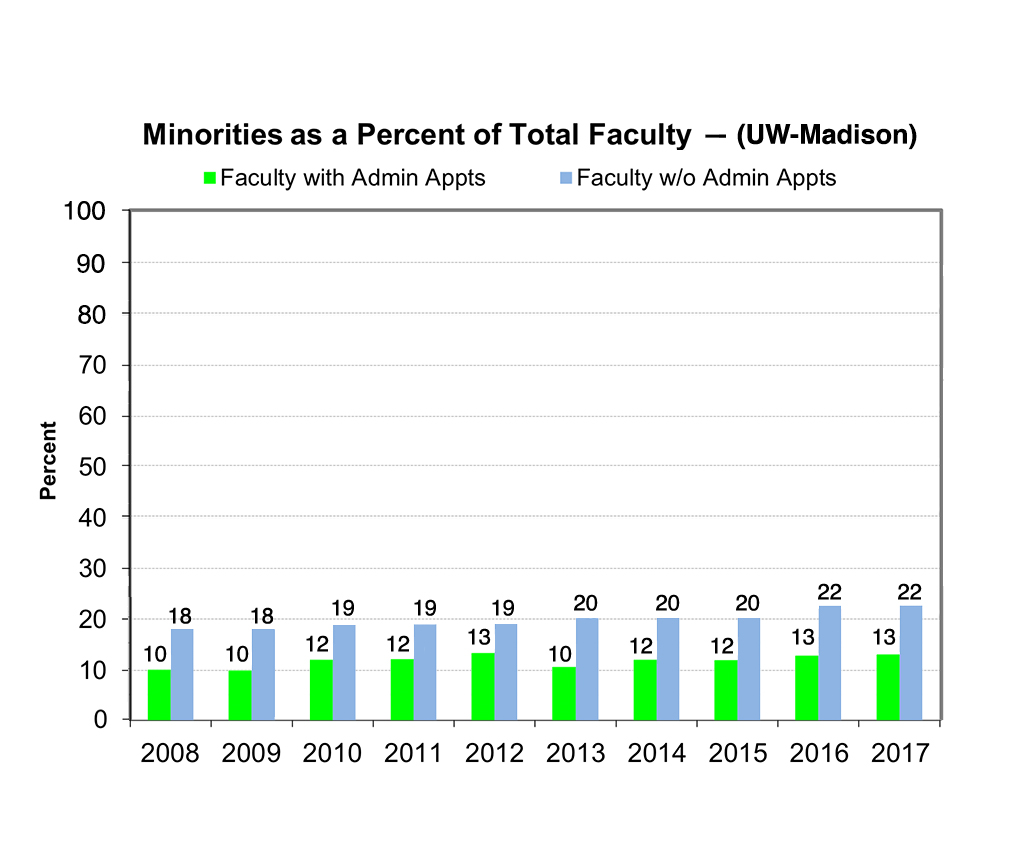 Faculty without admin appointments hover between 10 and 13 percent between 2008-2017; faculty with admin appointments