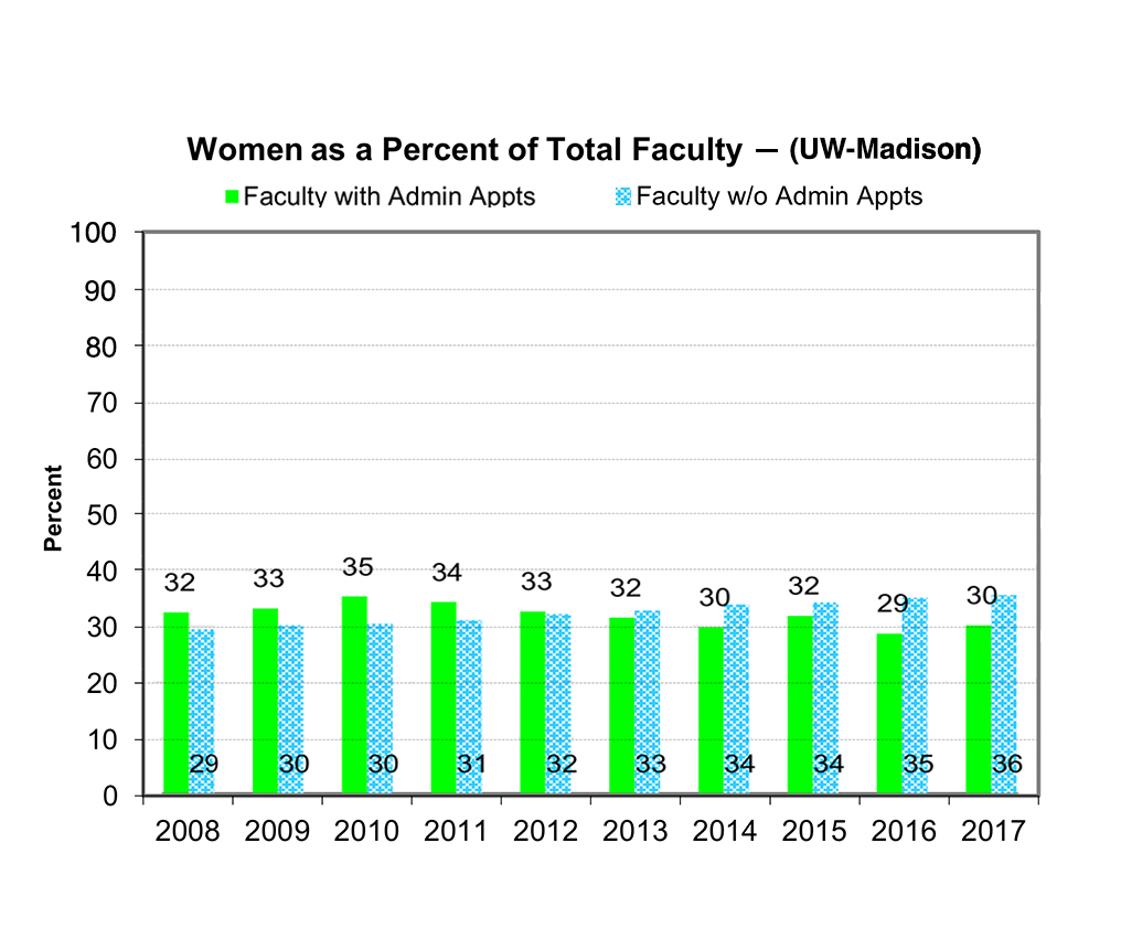 For faculty without admin appointments, the numbers hover between 30 and 35 percent. For faculty with admin appointments, the numbers hover between 29 and 36 percent. (2008-2017)