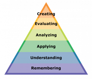 Bloom's Revised taxonomy pyramid