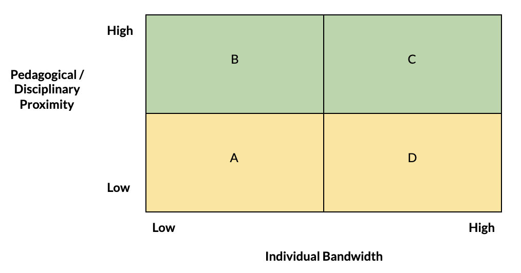 A graph - on the X-axis is individual bandwidth and the Y-axis is pedagogical / disciplinary proximity.