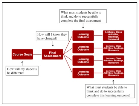 Blended Learning Design Approaches Teaching With Technology