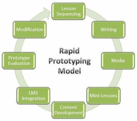 RP Model copy