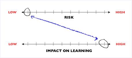 risk-spectrum-eg