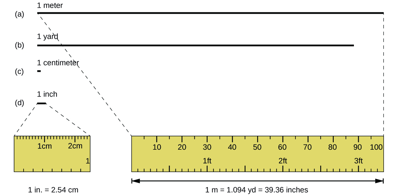 One meter is slightly larger than a yard and one centimeter is less than half the size of one inch. 1 inch is equal to 2.54 cm. 1 m is equal to 1.094 yards which is equal to 39.36 inches.