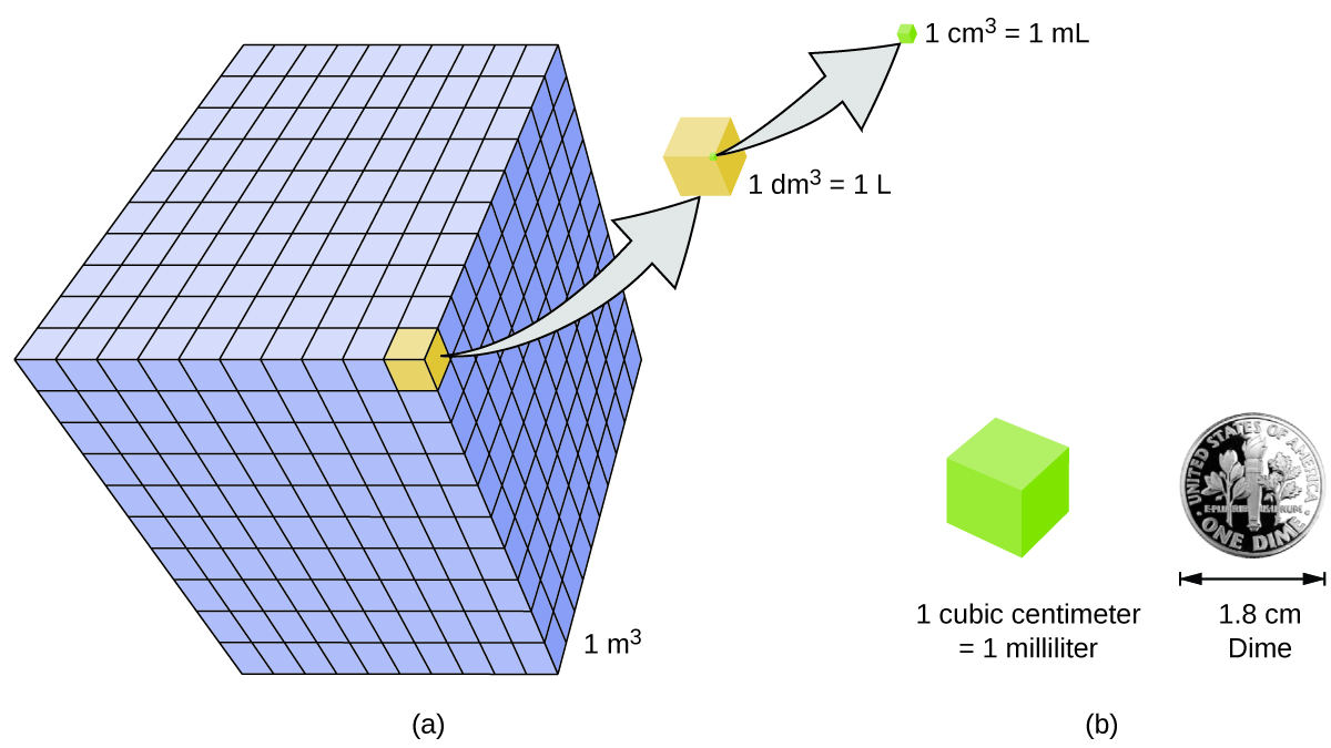 Figure A shows a large cube, which has a volume of 1 meter cubed. This larger cube is made up of many smaller cubes in a 10 by 10 pattern. Each of these smaller cubes has a volume of 1 decimeter cubed, or one liter. Each of these smaller cubes is, in turn, made up of many tiny cubes. Each of these tiny cubes has a volume of 1 centimeter cubed, or one milliliter. A one cubic centimeter cube is about the same width as a dime, which has a width of 1.8 centimeter.
