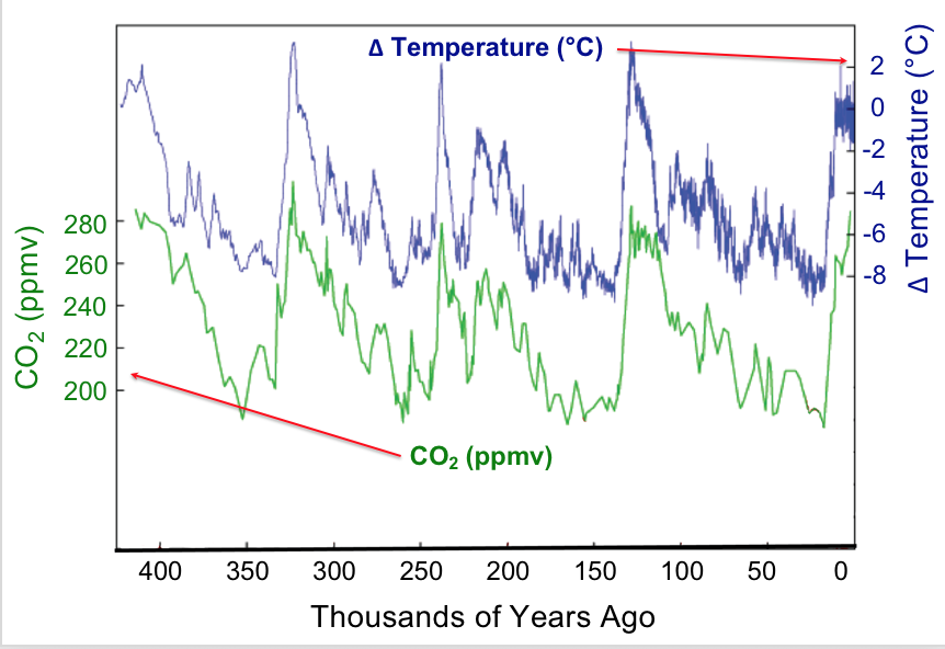 This chart shows the variation of global mean surface temperatures and the levels of atmospheric carbon dioxide over the the last 400,000 years. The data are displayed on a double-axis graph with temperature displayed on the right-hand vertical axis and carbon dioxide level on the left-hand vertical axis. The horizontal axis represents time in thousands of years. Both the carbon dioxide levels and the global mean temperatures show periodic increases over their base values with time such that increases in carbon dioxide are temporally matched with increases in the global mean temperatures.