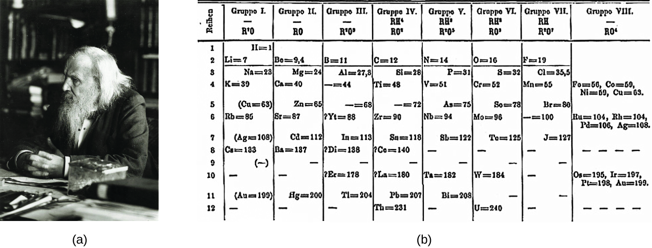 Figure A shows a photograph of Dimitri Mendeleev. Figure B shows the first periodic table developed by Mendeleev, which had eight groups and twelve periods. In the first group (—, R superscript plus sign 0) is the following information: H = 1, L i = 7, N a = 23, K = 39, (C u = 63), R b = 85, (A g = 108), C a = 183, (—),—, (A u = 199) —. Note that each of these entries corresponds to one of the twelve periods respectively. The second group (—, R 0) contains the following information: (not entry for period 1) B o = 9, 4, M g = 24, C a = 40, Z n = 65, S r = 87, C d = 112, B a = 187, —, —, H g = 200, —. Note the ach of these entries corresponds to one of the twelve periods respectively. Group three (—, R superscript one 0 superscript nine) contains the information: (no entry for period 1), B = 11, A l = 27, 8. — = 44, — = 68, ? Y t = 88, I n = 113, ? D I = 138, —, ? E r = 178, T l = 204, —. Note that each of these entries corresponds to one of the twelve periods respectively. Group four (RH superscript four, R0 superscript eight) contains the following information: (no entry for period 1), C = 12, B i = 28, T i = 48, — = 72, Z r = 90, S n = 118, ? C o = 140, ? L a = 180, P b = 207, T h = 231. Note that each of these entries corresponds to one of the twelve periods respectively. Group five (R H superscript two, R superscript two 0 superscript five) contains the following information: (no entry for period 1), N = 14, P = 31, V = 51, A s = 75, N b = 94, S b = 122, —, —, T a = 182, B l = 208, —. Note that each of these entries corresponds to one of the twelve periods respectively. Group six (R H superscript two, R 0 superscript three) contains the following information: (no entry for period 1), O = 16, S = 32, C r = 52, S o = 78, M o = 96, T o = 125, —, —, W = 184, —, U = 240. Note that each of these entries corresponds to one of the twelve periods respectively. Group seven (R H , R superscript plus sing, 0 superscript 7) contains the following information: (no entry for period 1), F = 19, C l = 35, 5, M n = 55, B r = 80, — = 100, J = 127, —, —, —, —, —. Note that each of these entries corresponds to one of the twelve periods respectively. Group 8 (—, R 0 superscript four) contains the following information: (no entry for periods 1, 2, 3), in period 4: F o = 56, C o = 59, N i = 59, C u = 63, no entry for period five, in period 6: R u = 104, R h = 104, P d = 106, A g = 108, no entries for periods 7, 8 , or 9, in period 10: O s = 195, I r = 197, P t = 198, A u = 199, no entries for periods 11 or 12.
