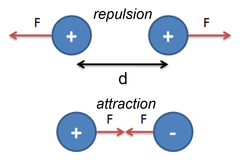 """The top part of this image is labeled """"repulsion"""" and contains two blue circles that are next to each other, both labeled with a """"+"""" that are separated by a distance labeled """"d"""". There are red arrows on the outside of each circle that indicate a force """"F"""" pushing the circles away from each other. The bottom part of this image is labeled """"attraction"""" and contains two blue circles, the left one is labeled with a """"+"""" and the right one is labeled with a """"-"""". There are red arrows that point the circles toward each other with a force labeled """"F""""."""