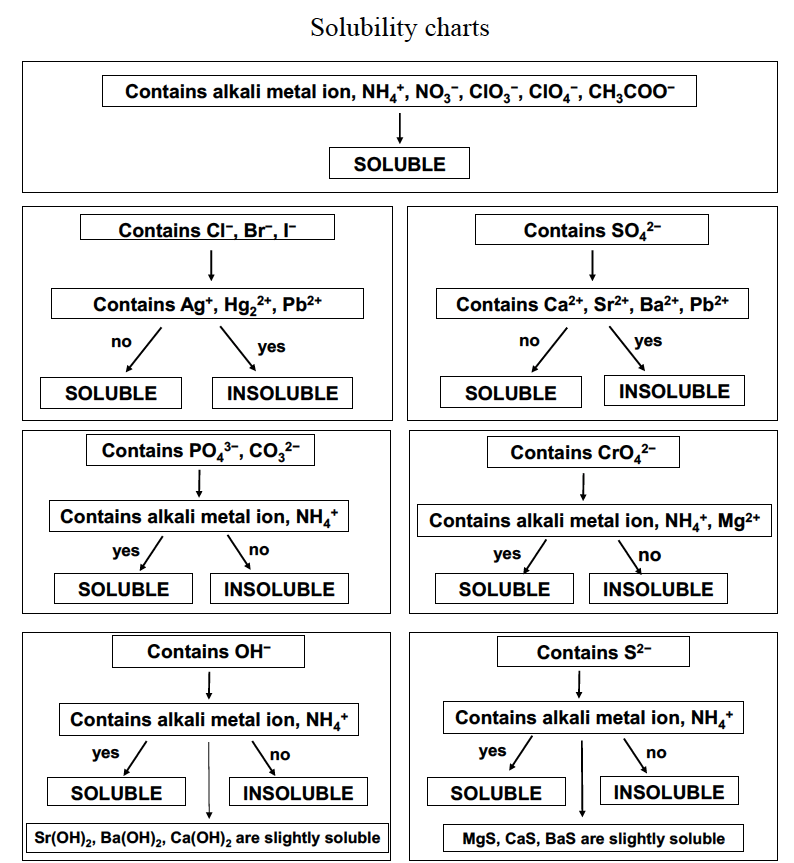 This image is a flow chart describing the general solubility patterns and exceptions.