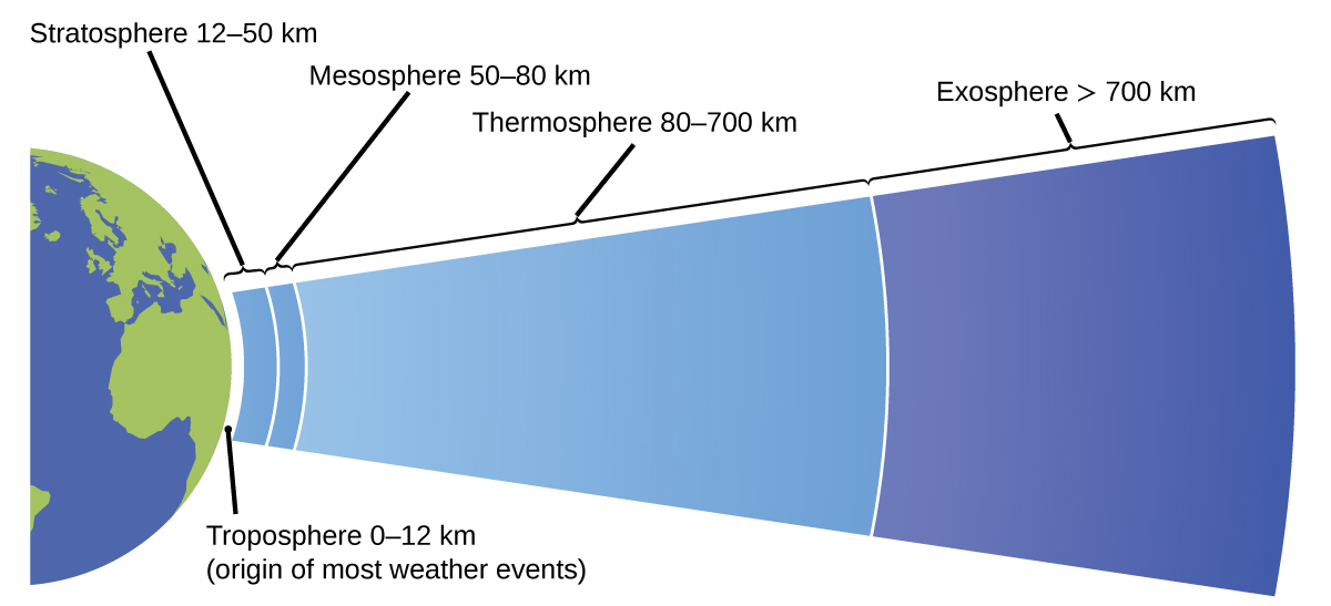 """This diagram shows half of a two dimensional view of the earth in blue and green. A narrow white layer, labeled """"troposphere 0 dash 12 k m"""" covers this hemisphere. This layer is also labeled """"layer where most weather events originate."""" Next, a thicker light blue layer labeled """"Stratosphere 12 dash 50 k m"""" is shown. This is followed by a slightly thinner layer also in light blue labeled """"Mesosphere 50 dash 80 k m."""" Following this layer is a relatively thick light blue layer labeled """"Thermosphere 80 dash 700 k m."""" A blue layer appears that covers the rightmost two thirds of the diagram. This region gradually darkens from a lighter blue at the left to a dark blue at the right. This region of the diagram is labeled """"exosphere greater than 700 k m."""""""