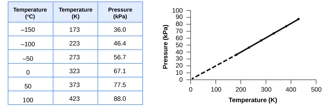 """This figure includes a table and a graph. The table has 3 columns and 7 rows. The first row is a header, which labels the columns """"Temperature, degrees C,"""" """"Temperature, K,"""" and """"Pressure, k P a."""" The first column contains the values from top to bottom negative 150, negative 100, negative 50, 0, 50, and 100. The second column contains the values from top to bottom 173, 223, 273, 323, 373, and 423. The third column contains the values 36.0, 46.4, 56.7, 67.1, 77.5, and 88.0. A graph appears to the right of the table. The horizontal axis is labeled """"Temperature ( K )."""" with markings and labels provided for multiples of 100 beginning at 0 and ending at 500. The vertical axis is labeled """"Pressure ( k P a )"""" with markings and labels provided for multiples of 10, beginning at 0 and ending at 100. Six data points from the table are plotted on the graph with black dots. These dots are connected with a solid black line. A dashed line extends from the data point furthest to the left to the origin. The graph shows a positive linear trend."""