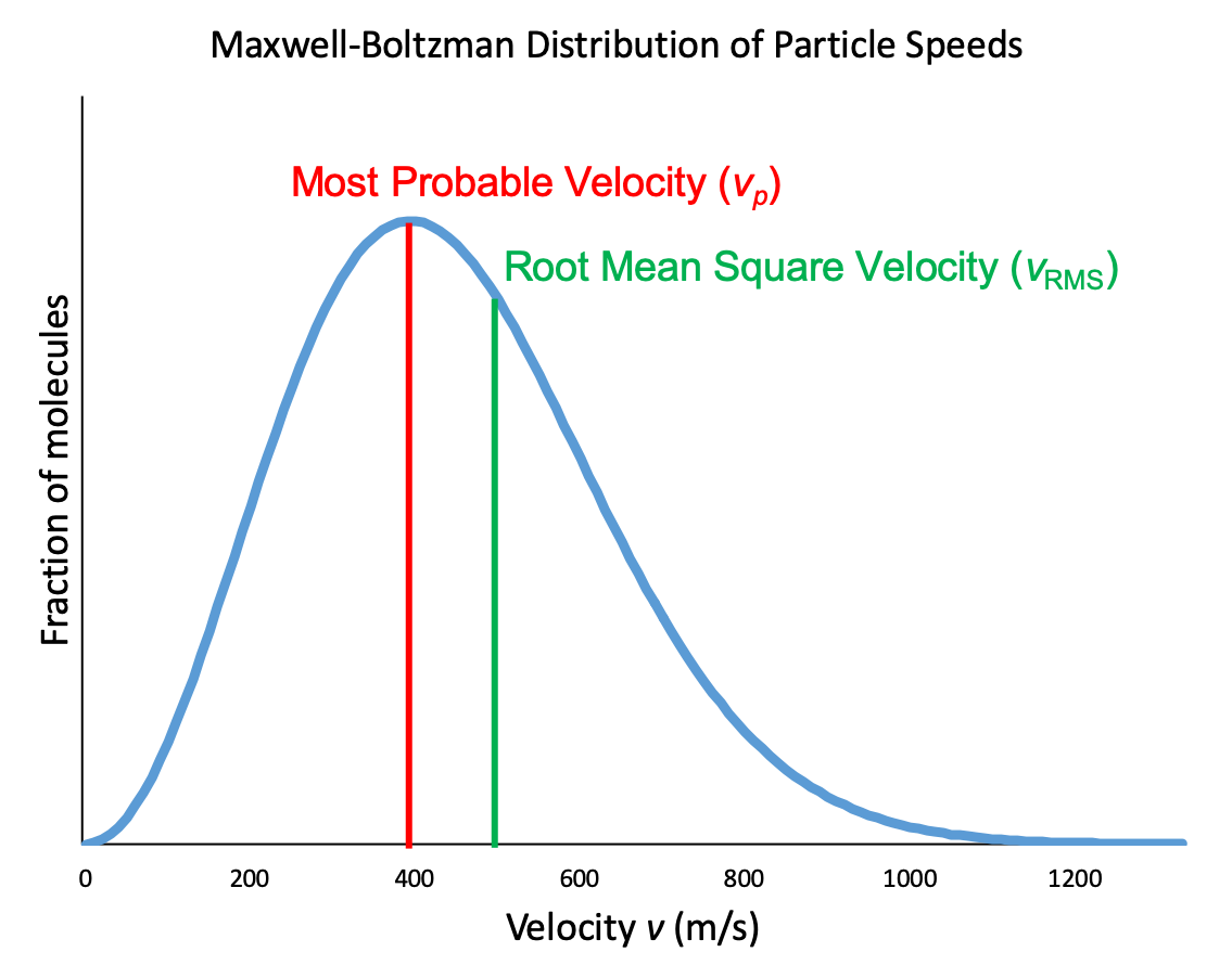 """A graph is shown with horizontal axis labeled, """"Velocity v ( m divided by s )."""" This axis is marked by increments of 200 beginning at 0 and extending up to 1200. The vertical axis is labeled, """"Fraction of molecules."""" There is a bell-shaped curve. A red vertical line at x=400 intersects with the tallest point of the curve. This is labeled """"most probable velocity (v subscript p)"""". Around x=500, a green vertical line extends from the x-axis to the curve and is labeled """"root mean square velocity (r subscript r m s)""""."""