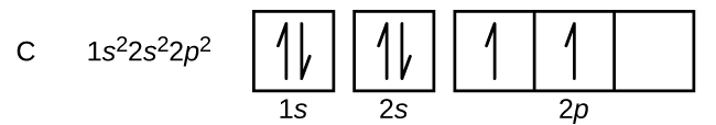 """In this figure, the element symbol C is followed by the electron configuration, """"1 s superscript 2 2 s superscript 2 2 p superscript 2."""" The orbital diagram consists of two individual squares followed by 3 connected squares in a single row. The first blue square is labeled below as, """"1 s."""" The second is similarly labeled, """"2 s."""" The connected squares are labeled below as, """"2 p."""" All squares not connected to each other contain a pair of half arrows: one pointing up and the other down. The first two squares in the group of 3 each contain a single upward pointing arrow."""
