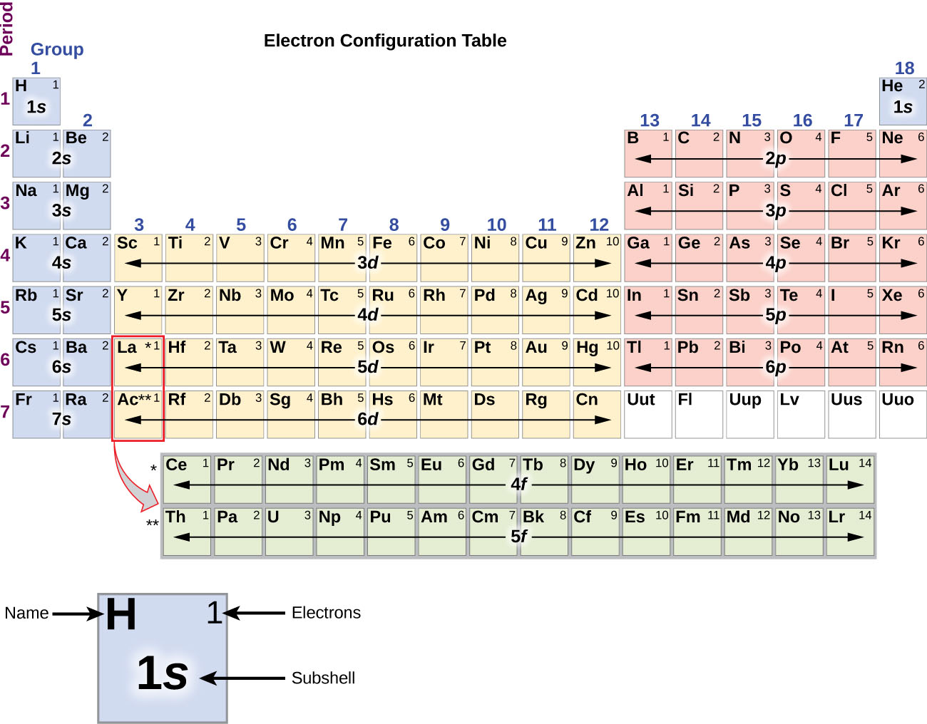 """In this figure, a periodic table is shown that is entitled, """"Electron Configuration Table."""" Beneath the table, a square for the element hydrogen is shown enlarged to provide detail. The element symbol, H, is placed in the upper left corner. In the upper right is the number of electrons, 1. The lower central portion of the element square contains the subshell, 1 s. Helium and elements in groups 1 and 2 are shaded blue. In this region, the rows are labeled 1 s through 7 s moving down the table. Groups 3 through 12 are shaded orange, and the rows are labeled 3 d through 6 d moving down the table. Groups 13 through 18, except helium, are shaded pink and are labeled 2 p through 6 p moving down the table. The lanthanide and actinide series across the bottom of the table are shaded grey and are labeled 4 f and 5 f respectively."""