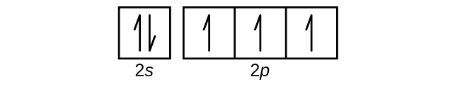 """This figure includes a square followed by 3 squares all connected in a single row. The first square is labeled below as, """"2 s."""" The connected squares are labeled below as, """"2 p."""" The first square has a pair of half arrows: one pointing up, and the other down. Each of the remaining squares contains a single upward pointing arrow."""