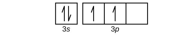 """This figure includes a square followed by 3 squares all connected in a single row. The first square is labeled below as, """"2 s."""" The connected squares are labeled below as, """"2 p."""" The first square has a pair of half arrows: one pointing up and the other down. The first two squares in the row of connected squares contain a single upward pointing arrow. The third square is empty."""