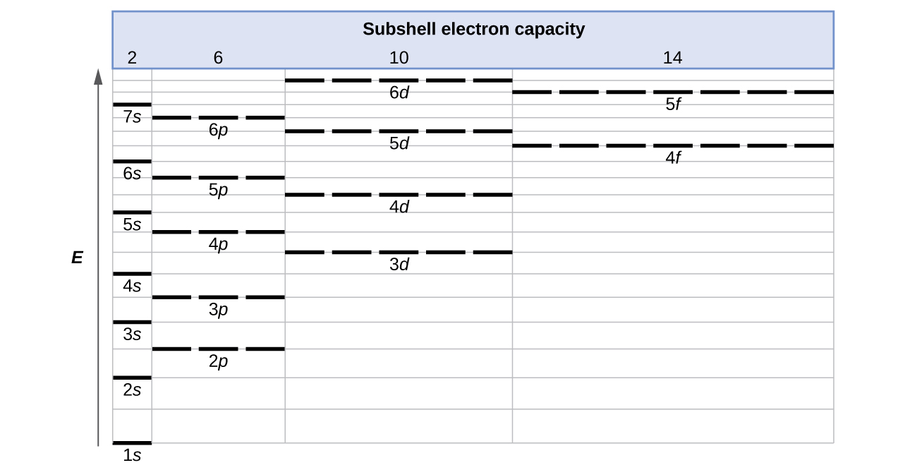 """A table entitled, """"Subshell electron capacity,"""" is shown. Along the left side of the table, an upward pointing arrow labeled, """"E,"""" is drawn. The table includes three columns. The first column is narrow and is labeled, """"2."""" The second is slightly wider and is labeled, """"6."""" The third is slightly wider yet and is labeled, """"10."""" The fourth is the widest and is labeled, """"14."""" The first column begins at the very bottom with a horizontal line segment labeled """"1 s."""" Evenly spaced line segments continue up to 7 s near the top of the column. In the second column, a horizontal dashed line segment labeled, """"2 p,"""" appears at a level between the 2 s and 3 s levels. Similarly 3 p appears at a level between 3 s and 4 s, 4 p appears just below 5 s, 5 p appears just below 6 s, and 6 p appears just below 7 s. In the third column, a dashed line labeled, """"3 d,"""" appears just below the level of 4 p. Similarly, 4 d appears just below 5 p and 5 d appears just below 6 p. Six d however appears above the levels of both 6 p and 7 s. The far right column entries begin with a dashed line labeled, """"4 f,"""" positioned at a level just below 5 d. Similarly, a second dashed line segment appears just below the level of 6 d, which is labeled, """"5 f."""""""