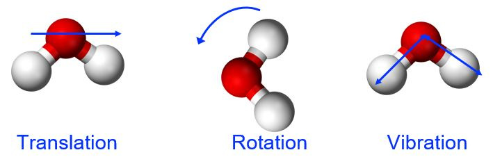 The image shows a water molecule moving in a direction, tumbling, and vibrating.