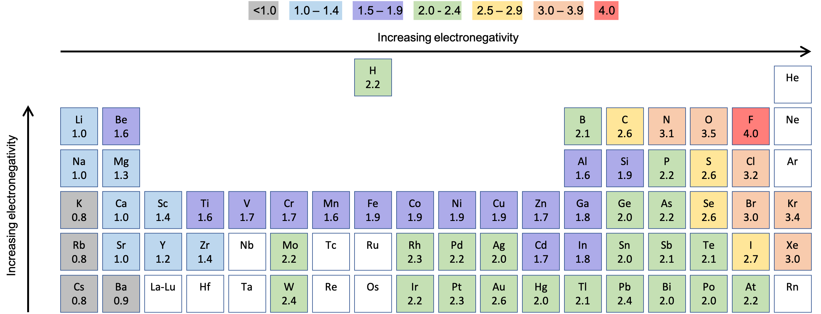 "Part of the periodic table is shown. An upward-facing arrow is drawn to the left of the table and labeled, ""Increasing electronegativity,"" while a right-facing arrow is drawn above the table and labeled ""Increasing electronegativity."" The electronegativity for almost all the elements is given according to the Pauling scale."
