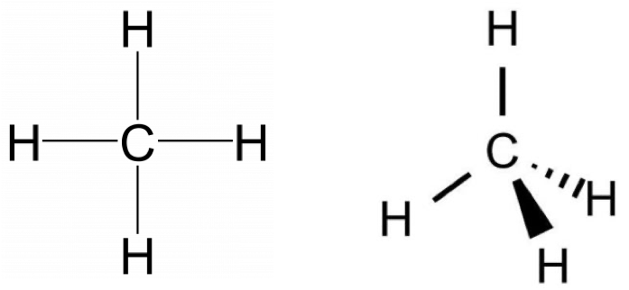 Two structures for methane are shown. In the structure at the left, a carbon atom has four single bonds, one to each of four hydrogen atoms. These hydrogen atoms are arranged on top, bottom, left and right of the carbon atom. In the image at the right, the carbon atom is in the center and a hydrogen atom is arranged on top. Then the other three hydrogen atoms are arranged along the bottom. One is in line with the paper and is just a single bond. One hydrogen atom is coming out of the paper and is shown as a wedge. One hydrogen atom is going into the page and is shown as a dashed line. These hydrogen atoms are at the four points of a tetrahedron.