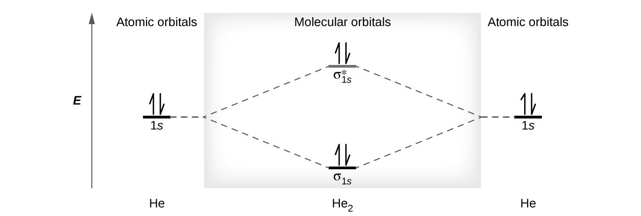 """A diagram is shown that has an upward-facing vertical arrow running along the left side labeled, """"E."""" At the bottom center of the diagram is a horizontal line labeled, """"sigma subscript 1 s,"""" that has two vertical half arrows drawn on it, one facing up and one facing down. This line is connected to the right and left by upward-facing, dotted lines to two more horizontal lines, each labeled, """"1 s,"""" and each with one vertical half-arrow facing up and one facing down drawn on it. These two lines are connected by upward-facing dotted lines to another line in the center of the diagram, but farther up from the first, and labeled, """"sigma subscript 1 s superscript asterisk."""" This line has one upward-facing and one downward-facing vertical arrow drawn on it. The left and right sides of the diagram have headers that read, """"Atomic orbitals,"""" while the center header reads, """"Molecular orbitals."""" The bottom left and right are labeled, """"H e,"""" while the center is labeled, """"H e subscript 2."""""""