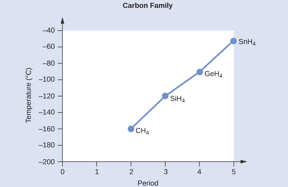 """A line graph, titled """"Carbon Family,"""" is shown where the y-axis is labeled """"Temperature, ( degree sign C )"""" and has values of """"negative 200"""" to """"negative 40"""" from bottom to top in increments of 20. The x-axis is labeled """"Period"""" and has values of """"0"""" to """"5"""" in increments of 1. The first point on the graph is labeled """"C H subscript 4"""" and is at point """"2, negative 160."""" The second point on the graph is labeled """"S i H subscript 4"""" and is at point """"3, negative 120"""" while the third point on the graph is labeled """"G e H subscript 4"""" and is at point """"4, negative 100."""" The fourth point on the graph is labeled """"S n H subscript 4"""" and is at point """"5, negative 60."""""""
