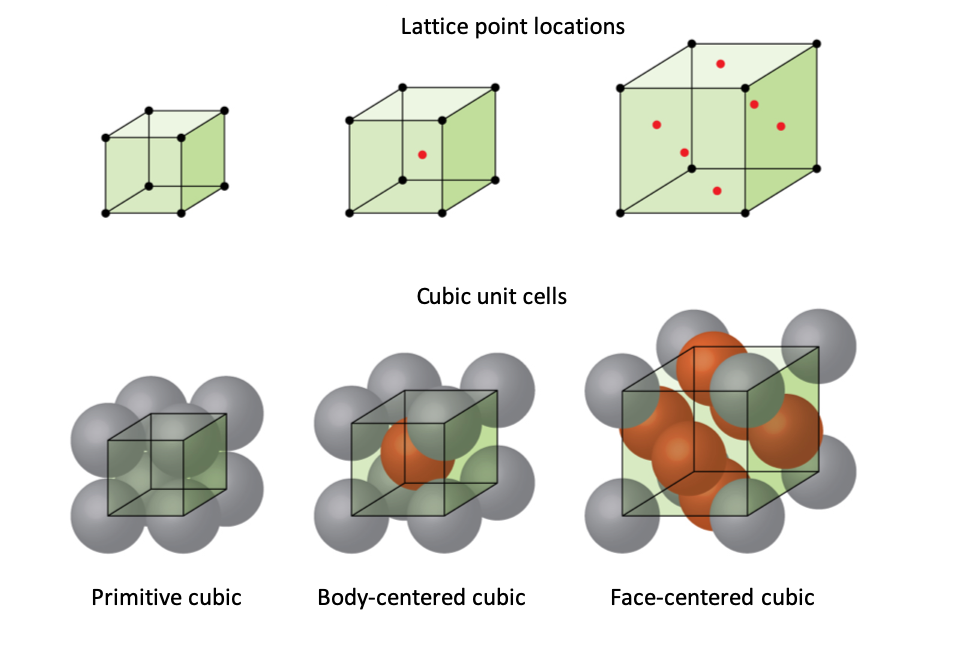 """Three pairs of images are shown. The first three images are in a row and are labeled """"Lattice point locations"""" while the second three images are in a row labeled """"Cubic unit cells."""" The first image in the top row shows a cube with black dots at each corner while the first image in the second row is composed of eight spheres that are stacked together to form a cube and dots at the center of each sphere are connected to form a cube shape. The name under this image reads """"Simple cubic."""" The second image in the top row shows a cube with black dots at each corner and a red dot in the center while the second image in the second row is composed of eight spheres that are stacked together to form a cube with one sphere in the center of the cube and dots at the center of each corner sphere connected to form a cube shape. The name under this image reads """"Body-centered cubic."""" The third image in the top row shows a cube with black dots at each corner and red dots in the center of each face while the third image in the second row is composed of eight spheres that are stacked together to form a cube with six more spheres located in the center of each face of the cube. Dots at the center of each corner sphere are connected to form a cube shape. The name under this image reads """"Face-centered cubic."""""""