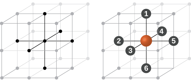 """A diagram of two images is shown. In the first image, eight stacked cubes that make up one large cube are shown. Three lines that run from top to bottom, front to back and sided to side in the middle of the structure are shaded darker than the rest of the lines. The second image shows the same set of cubes, but this time spheres at the end of each line are numbered; the horizontal line that goes left to right is labeled with a """"2"""" and a """"5,"""" the vertical line is labeled with a """"1"""" and a """"6"""" and the line that goes horizontally front to back is labeled with a """"3"""" and a """"4."""""""