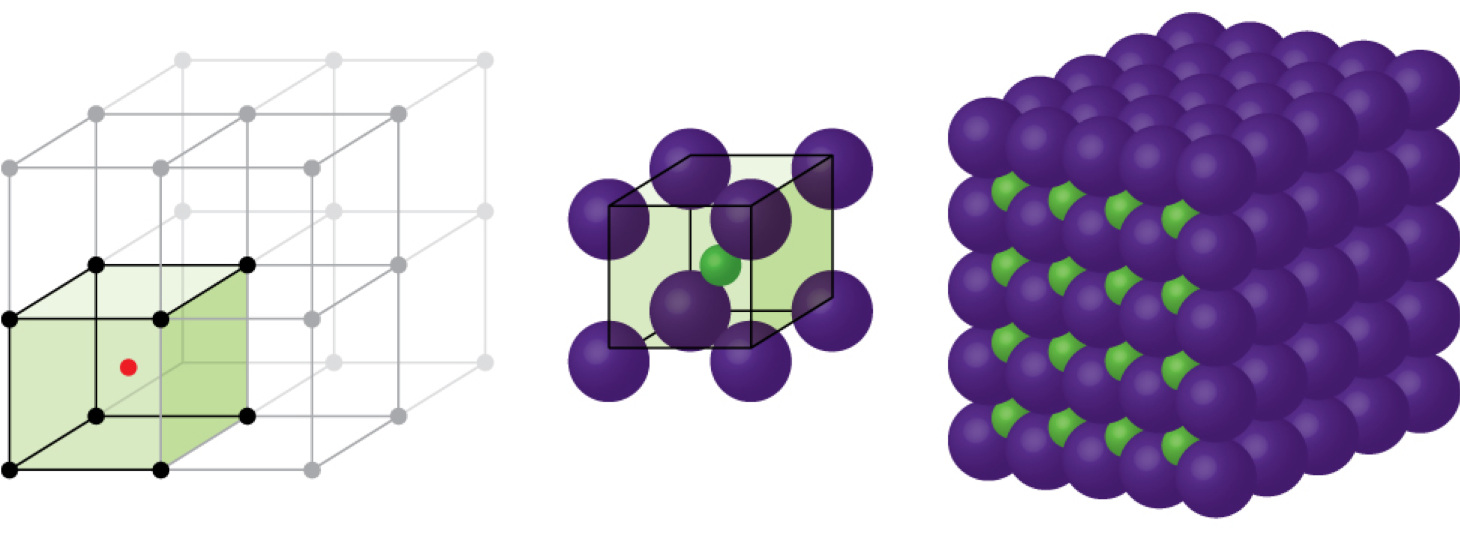 Three images are shown. The first image shows a cube with black dots at each corner and a red dot in the center. This cube is stacked with seven others that are not colored to form a larger cube. The second image is composed of eight spheres that are grouped together to form a cube with one smaller sphere in the center. The third image shows five horizontal layers of purple spheres with layers of smaller green spheres in between.