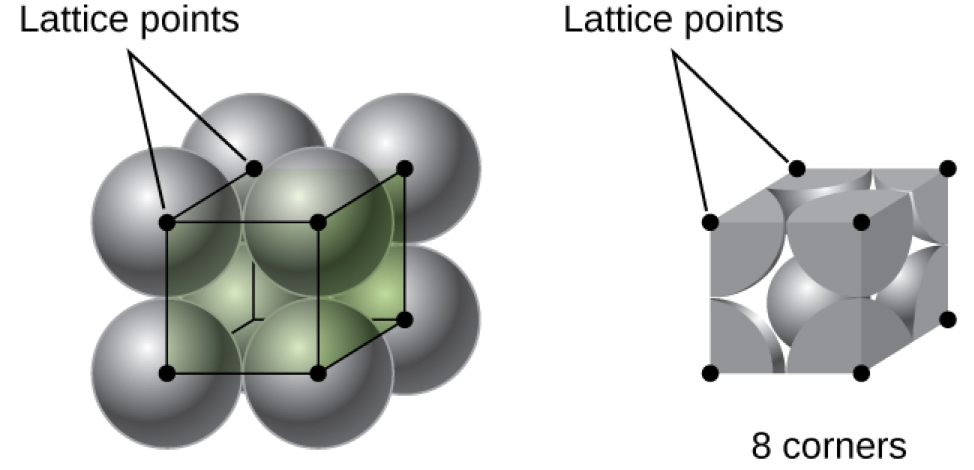"""A diagram of two images is shown. In the first image, eight spheres are stacked together to form a cube and dots at the center of each sphere are connected to form a cube shape. The dots are labeled """"Lattice points"""". The second image shows the portion of each sphere that lie inside the cube. The corners of the cube are shown with small circles labeled """"Lattice points"""" and the phrase """"8 corners"""" is written below the image."""